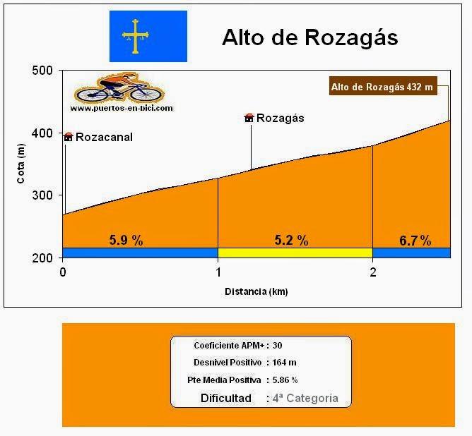 perfil_rozagas.JPG